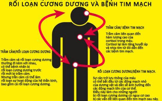 Rối loạn cương dương và bệnh tim mạch